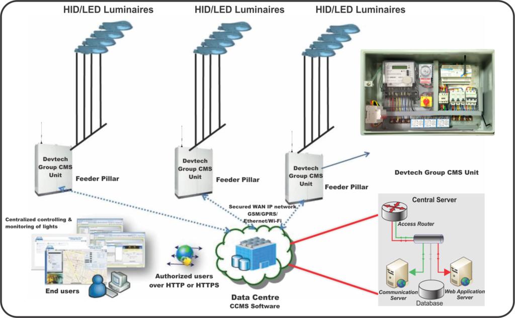Lighting automation