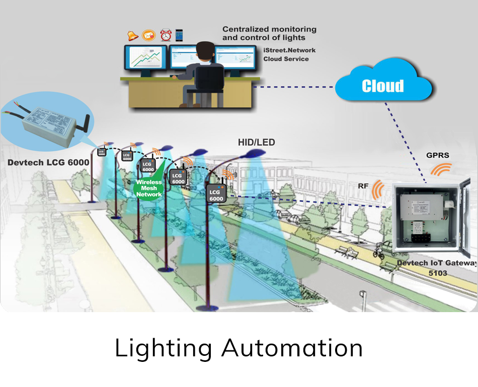 Business Segment - Lighting Automation